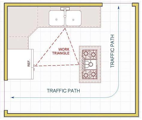 layout plan rules home decorators kitchen cabinets lincoln nebraska bath