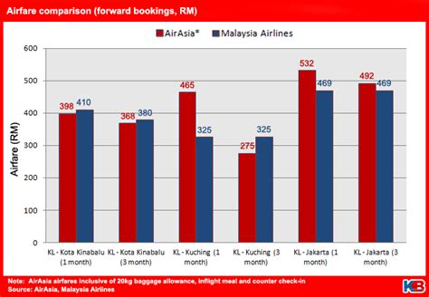 is malaysia airlines dumping fares kinibiz