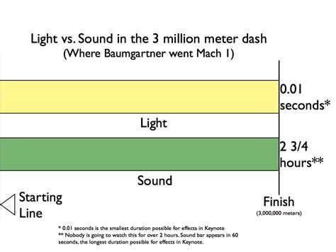 Light Waves Vs Sound Waves by 86 Speed Of Sound Vs Speed Of Light Frequency