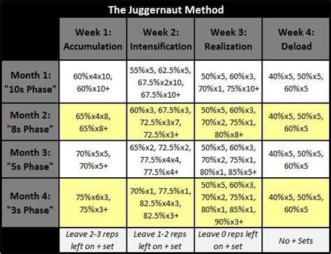 juggernaut template become unstoppable juggernaut method review