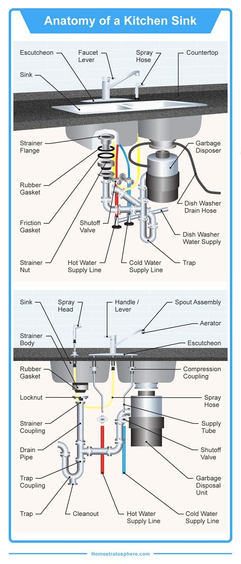 Kitchen Sink Diagram by The 35 Parts Of A Kitchen Sink Detailed Diagram How To