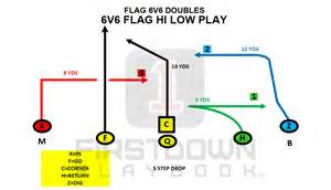 New England Patriots Chair Target Your 6v6 Flag Football Slot Wr Firstdown Playbook