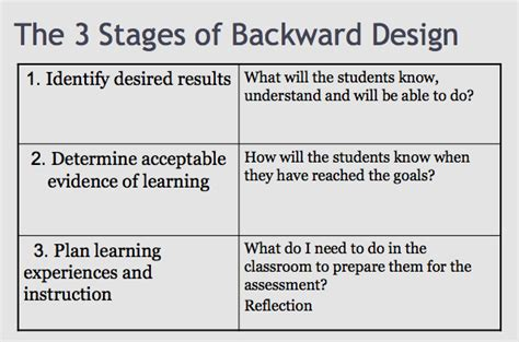 backwards planning template search results for sle backward design lesson plan