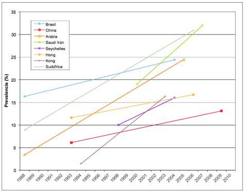 Mba Y Las Tendencias En El Mundo De Los Negocios by Prevalencia Y Tendencias En El Mundo The Free Obesity Ebook