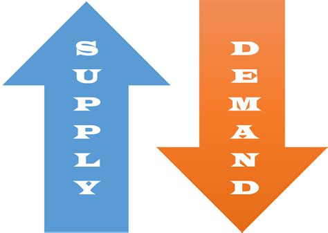 Supply And Demand by Supply And Demand Trading The Simplest Way To Predict Market