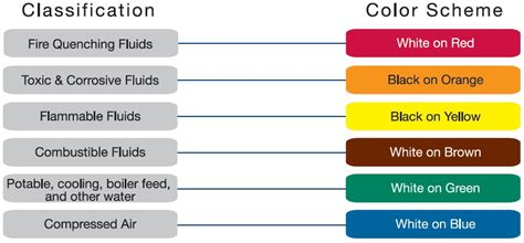 Plumbing Color Codes by Pipe Marking Labels Color Guide Brown Hairs