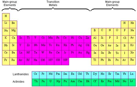Periodic Table Transition Metals by Transition Metals