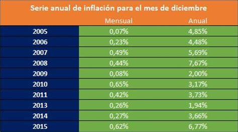 ipc de colombia 2015 datosmacro com la inflaci 243 n mas alta de los 250 ltimos 7 a 241 os