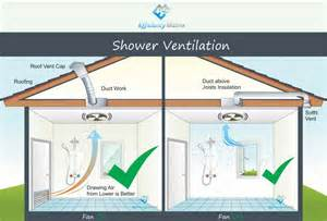 Bathroom Exhaust System Design How To Ventilate A Bathroom With No Windows