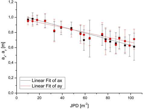 remote sense resistor remote sensing free text estimating flow resistance of wetlands using sar images and