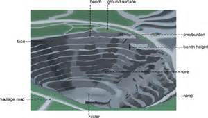 Figure 4 6 typical open pit mine structure source reproduced with