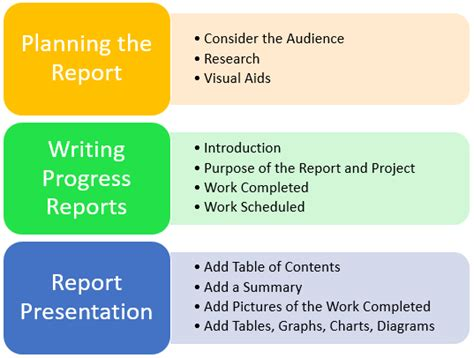 How To Structure A Report Template