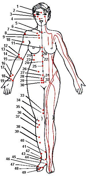 fibromyalgia pressure points diagram acupuncture points chart picture