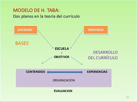 Modelo Curricular Lineal De Modelos Curriculares