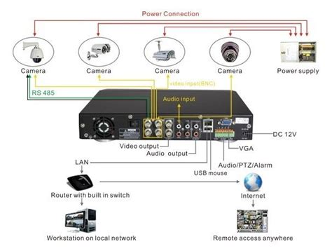 Cctv Connection Diagram