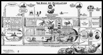 Outline Of End Time Events Predicted In The Bible by End Times Events Signs Of The Times
