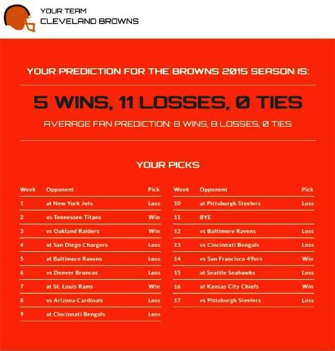 Cleveland Records Cleveland Browns 2015 Record Predictions Autos Post
