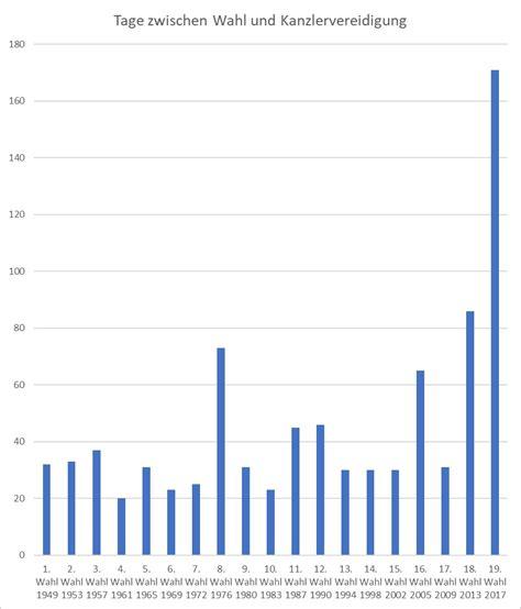 wie viele tage liegen zwischen severin tatarczyks blogmagazin