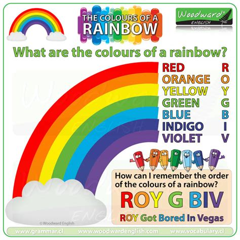 order of colors in a rainbow the colours of the rainbow