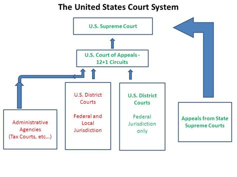 Court System Search United States Supreme Court Appeals Images