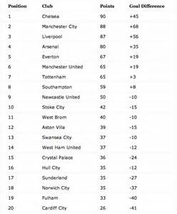 How will the 2013 14 premier league table finish world soccer talk