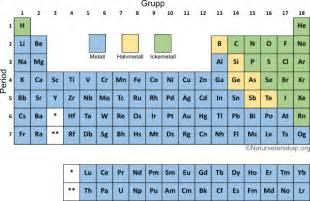 What Is B On The Periodic Table Periodiska Systemet Naturvetenskap Org