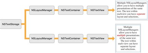 nstextview layout manager text system organization
