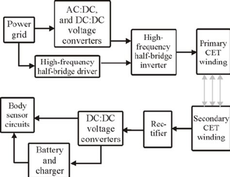 house block diagram wiring diagram schemes