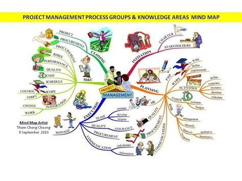 Best Home Design Software Free Trial imindmap gallery imindmap mind mapping