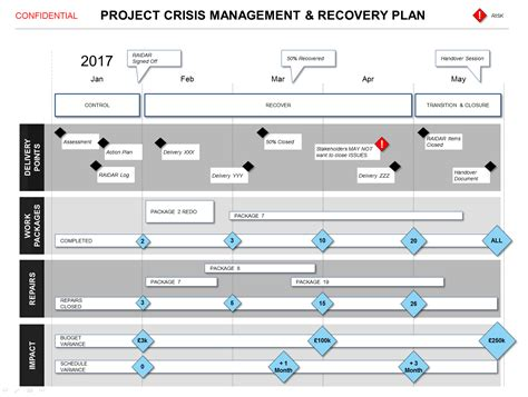 project risk management template example risk risk management