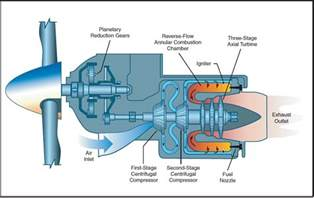 how does the pratt canada pt6 differ from other turboprop engines aviation stack