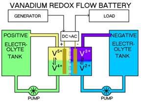 Proton Flow Battery Utility Savings Refund Llc Open Energy Information