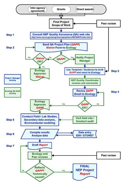 sle quality assurance plan template detailed flowchart flowchart in word