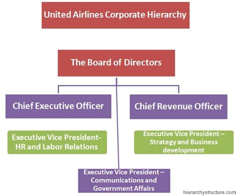 United Airlines Reviewing Hubs Management Structure Ceo | united airlines corporate hierarchy corporate hierarchy