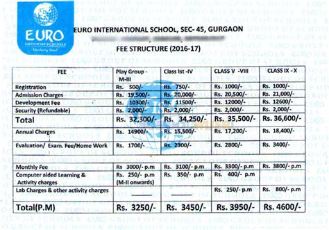 Mba Colleges In Gurgaon With Fee Structure by International School Sector 45 Reviews Fees