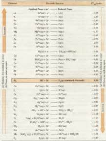 Standard Electrode Potential Table Electrochemistry Can Bromide Ion Reduce Ferric Ion