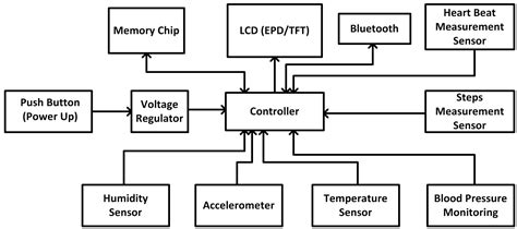 smartwatch block diagram designing wearables that sense think and communicate