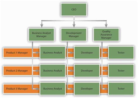 command pattern unit of work employee directed team for a flexible and consensus based