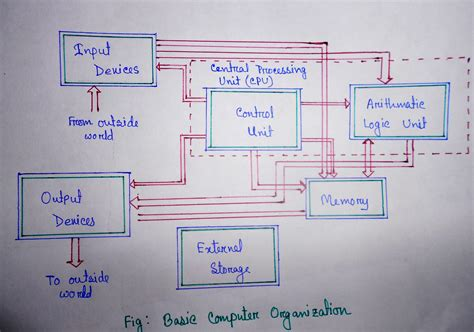 Computer Organization And Architecture 10ed computer organization and architecture nahin s world