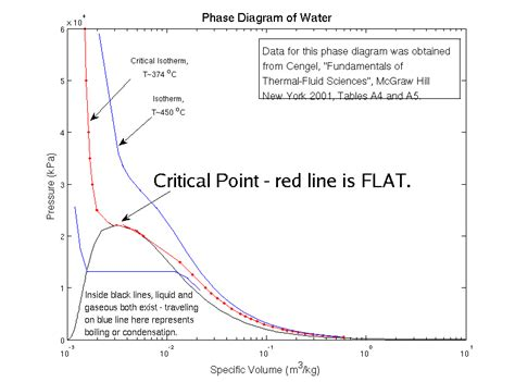 critical point phase diagram definition critical point phase diagram 28 images dynamics and