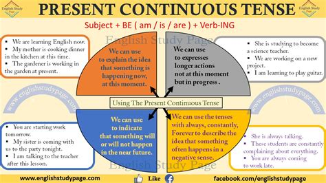 pattern of present continuous tense present continuous tense exles related keywords