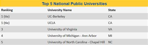 Us News And World Report Mba Rankings 2017 by Top Universities Of 2018 According To U S News