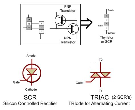 diode rectifier adalah diode scr adalah 28 images pengertian scr silicon controlled rectifier techno thyristor