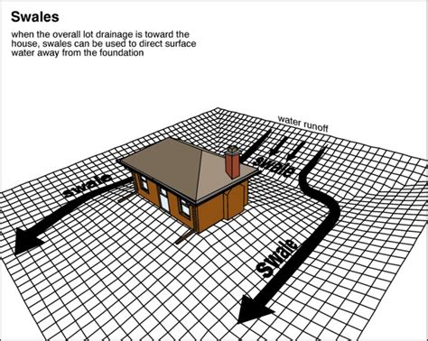 yardage design definition your house whisperers 187 that s just swale water drainage