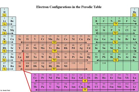 Periodic Table With Electron Configuration by Organic Chemistry 1 Review At Of Technology