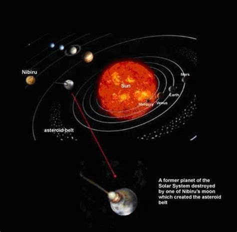 My Own Thoughts 2012 Planet Nibiru Coming Closer To Our Nibiru Planet X Nasa Page 2 Pics About Space
