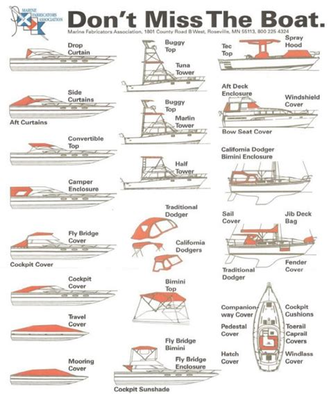 boat marina terminology boat cover terminology are you calling it the right name