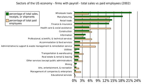 file sectors of us economy as percent of gdp 1947 2009 png file sectors of us economy firms with payrolls sales