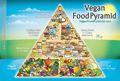 food pyramid january 2014 flavourphotos