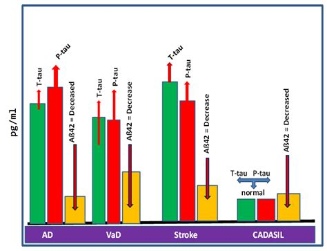 t protein csf candidate biomarkers and csf profiles for alzheimer s